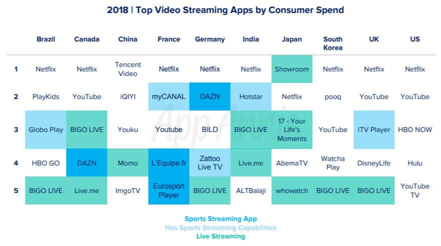 statistiche streaming 2019